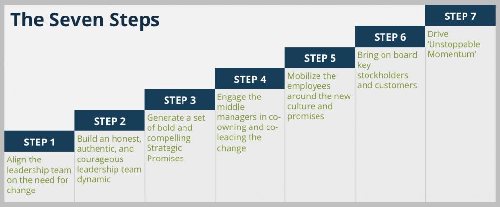 seven dynamics of change